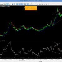 شناسایی سیگنال سیستم 3 بازار دی جی