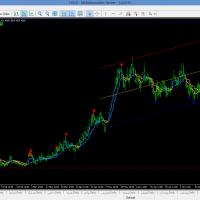 سیستم سیگنال خرید و فروش 4 بازار دی جی